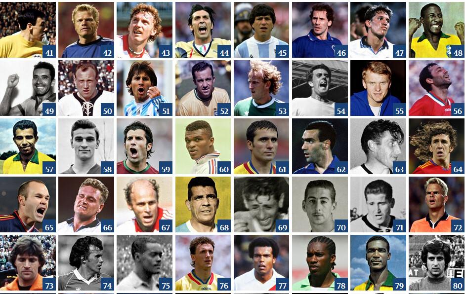 i migliori calciatori dei mondiali da 40mo a 80mo posto