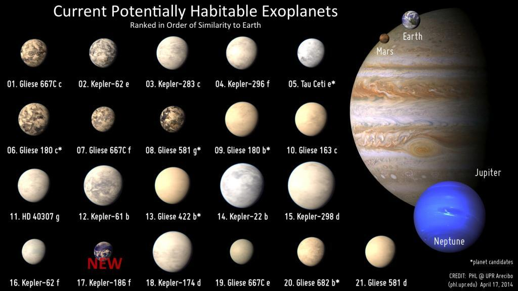 I pianeti uguali alla Terra
