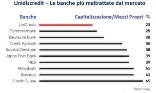 banche-piu-screditate-lavoro